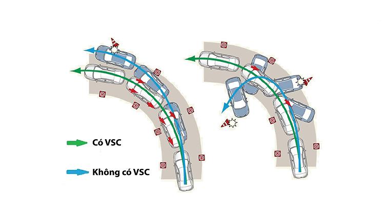 hệ thống cân bằng điện tử Corolla Alits.