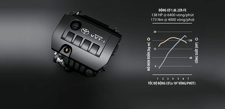 Động cơ Corolla Altis 1.8