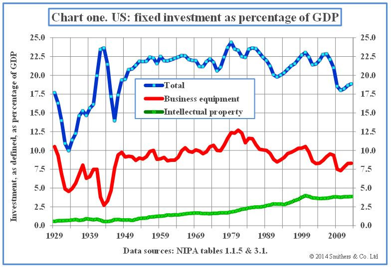 Chart-1-US-fixed-investment-as-percentage-of-GDP.jpg