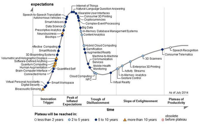 Digital Transformation: Die Welle rollt!