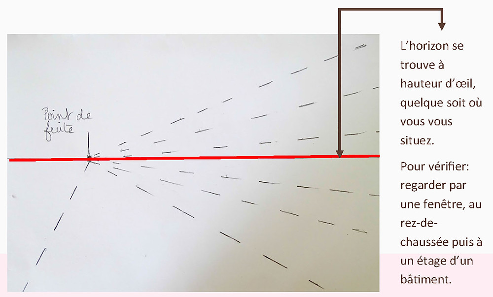 perspective lineaire peinture paysages