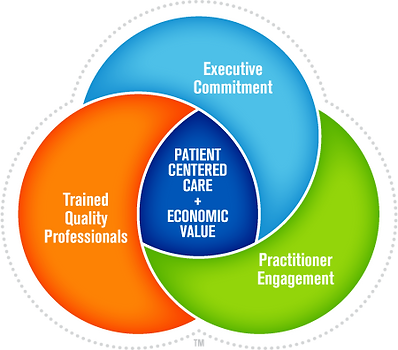 Quality Driven Healthcare (TM) model