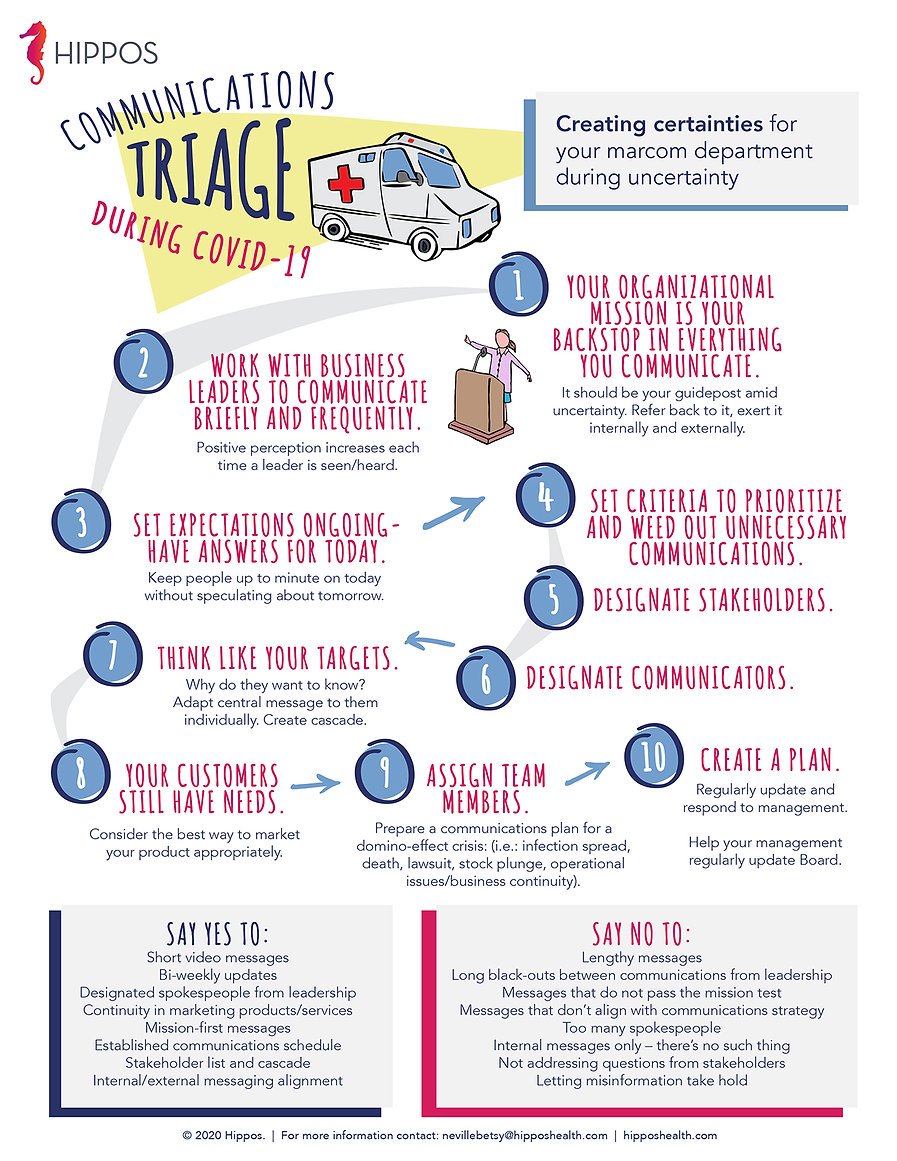 Hippos Health | Infographic | Communications Triage During Covid-19