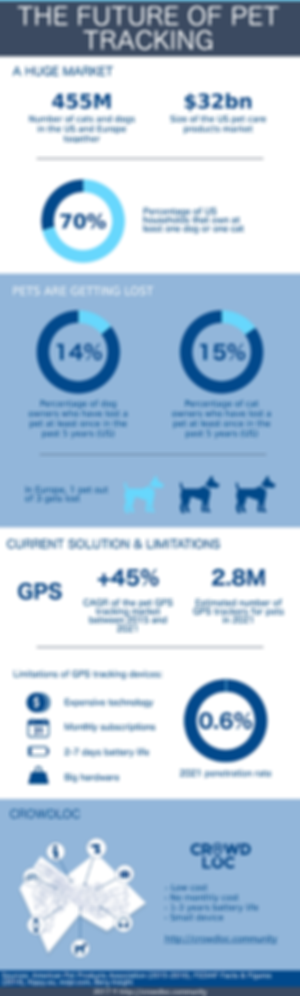 Infographic: The Future of Pet Tracking