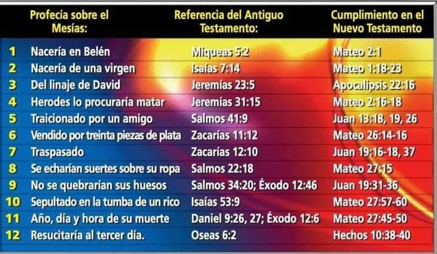 Profecias sobre el Mesias y su cumplimie