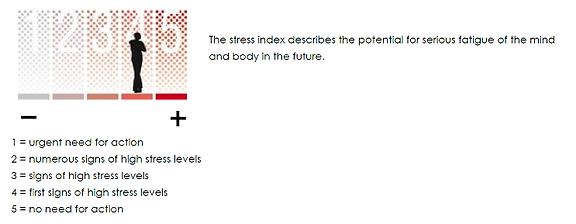 Stress index.png