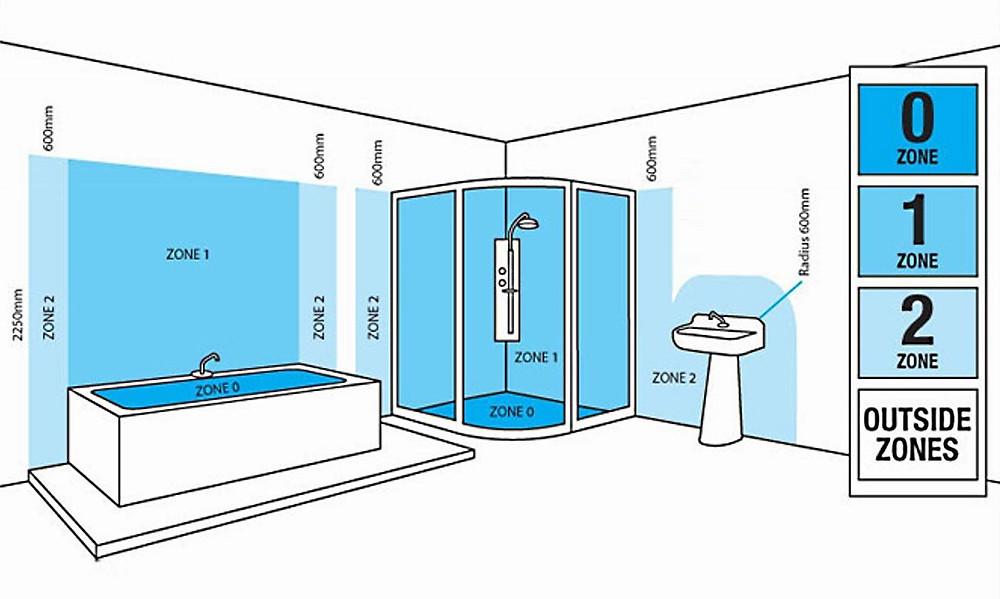 zonas de iluminacion del baño