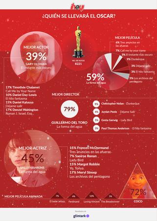 Oscars: Infografía de tendencias 1