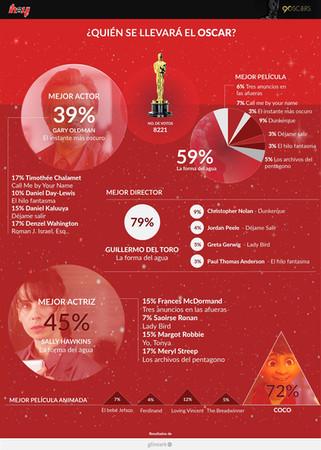 Oscars: Infografía de tendencias 2