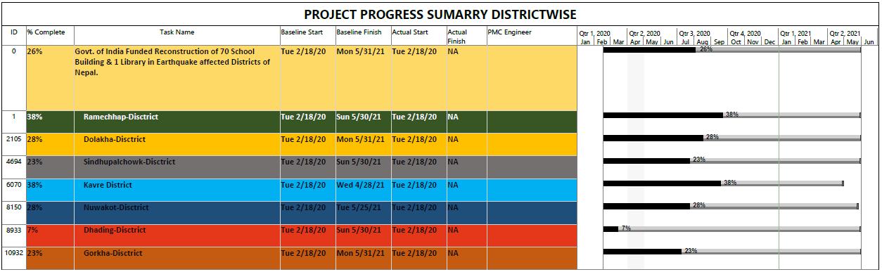 Progress Ph 2 Dec 2020.png