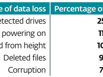 The 5 Most Common Reasons for Corporate Data Loss