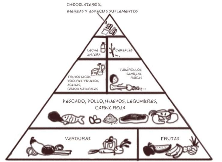 La pirámide de la comida real | Mario Vázquez