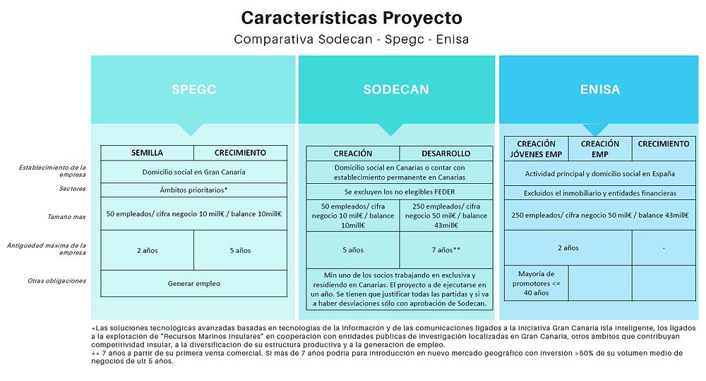 Características Proyecto - Comparativa Spegc-Sodecan-Enisa