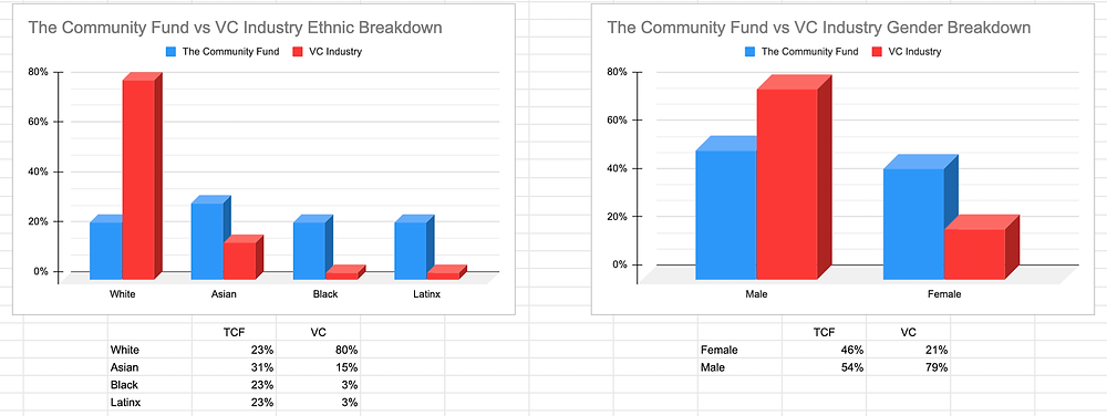 The Community Fund vs Industria VC en general