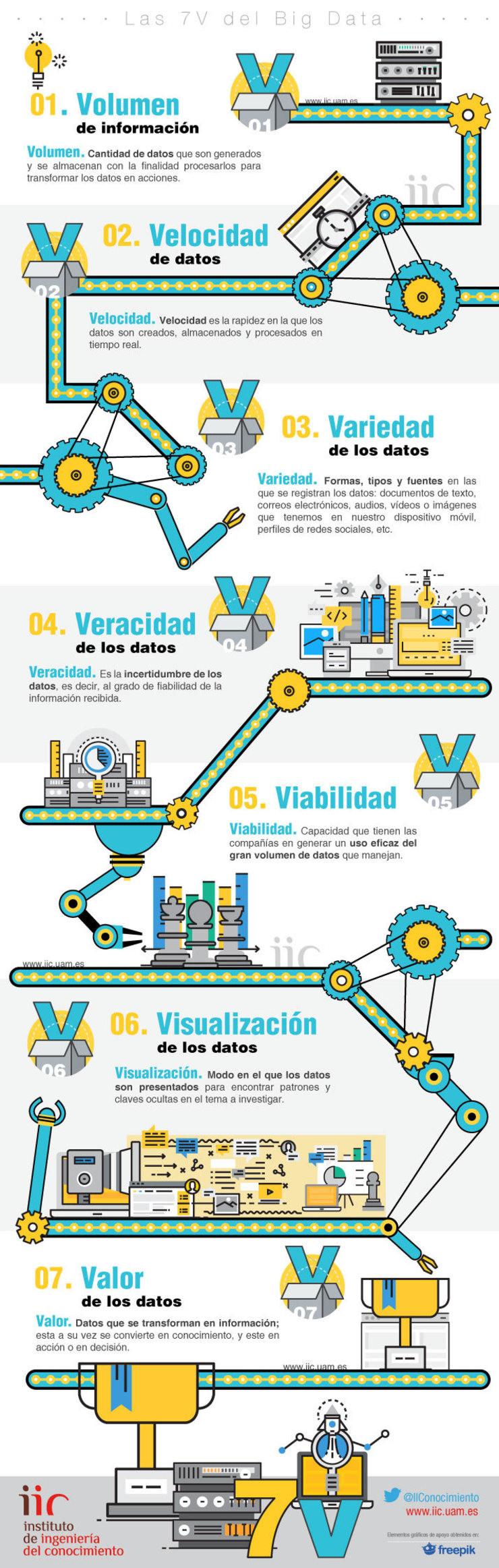 Instituto de Ingeniería del Conocimiento - Las 7v del Big Data