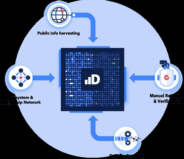 Infografía de recopilación de datos de Dealroom