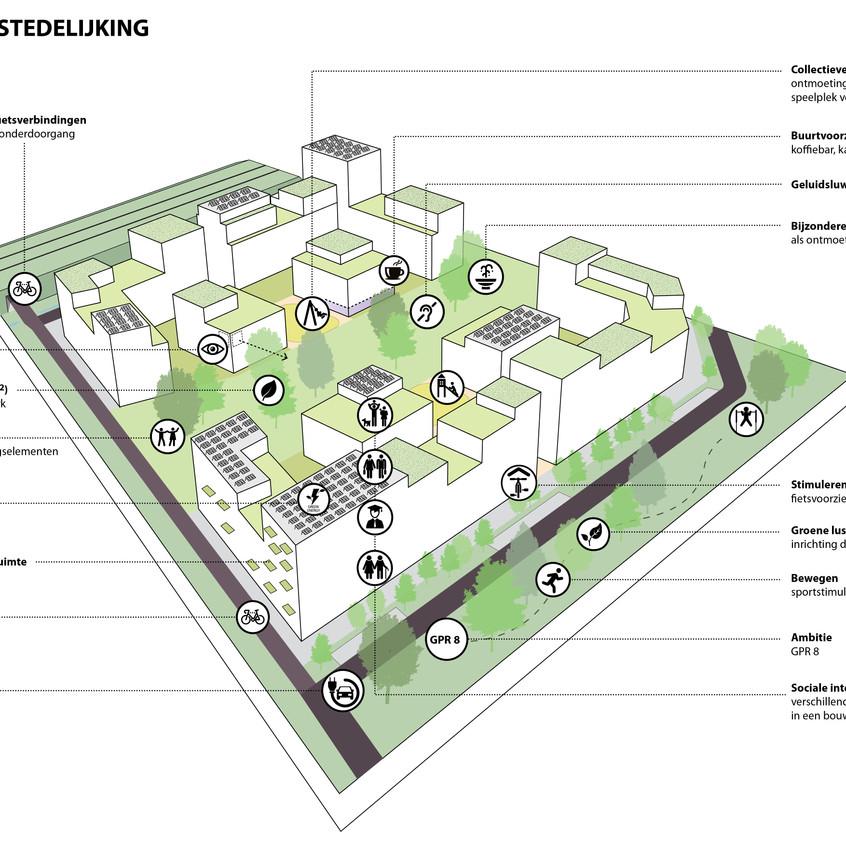 Themakaart gezonde verstedelijking