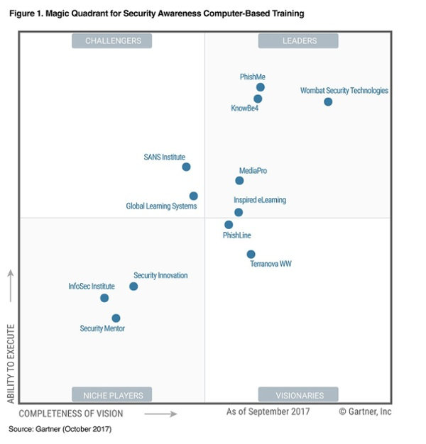 KnowBe4 Recognized by Gartner as a Leader