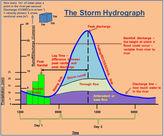 Storm Hydrograph diagram