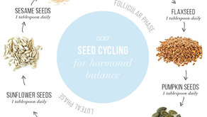 Too Much ? Seed Cycling