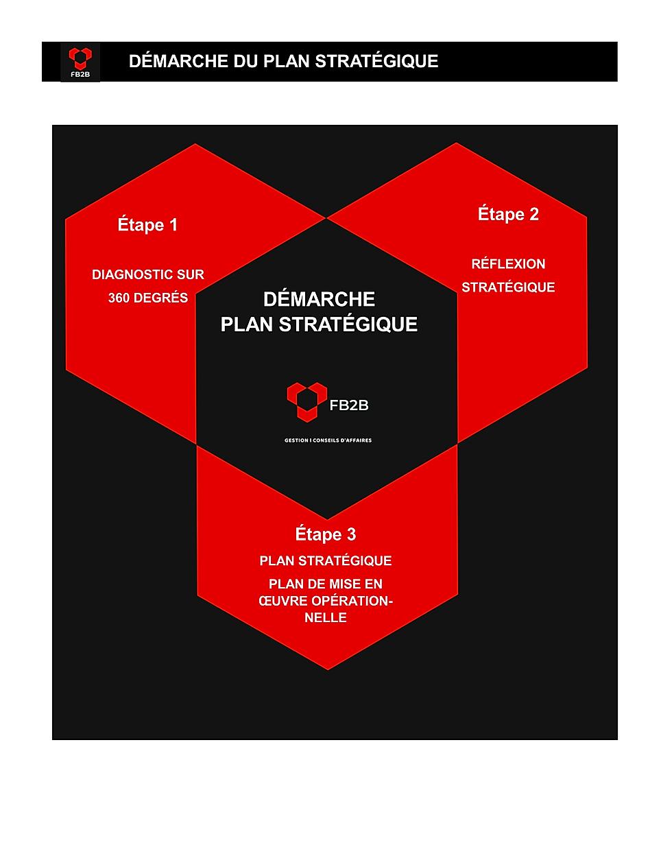 Démarche_du_Plan_stratégique_F20200610