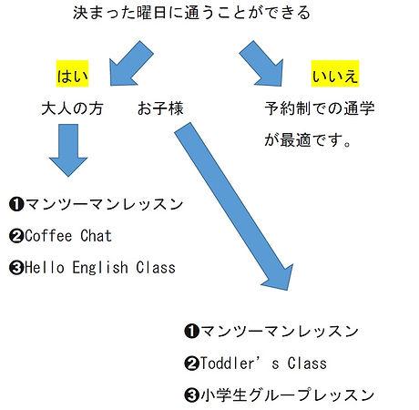 英会話スクールのコース案内