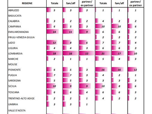 Omicidi ai minimi storici, ma NON VALE per i Femminicidi