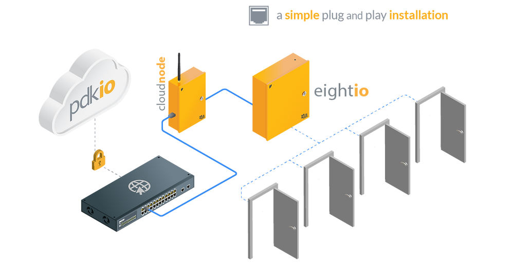 Pdk - a simple plug and play installation