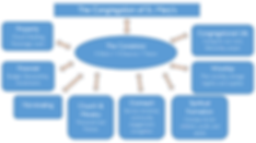 2018 Organizational Chart.png