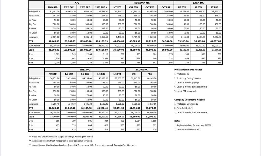 Proton Price