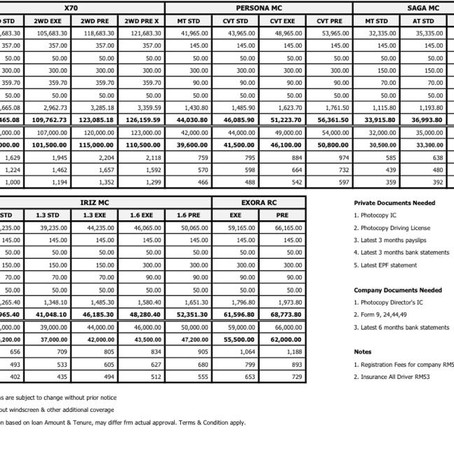 Proton 2020 Price List Without SST