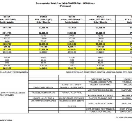 Perodua 2020 Price List Without SST