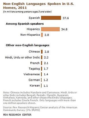 Spanish speakers in the U.S.
