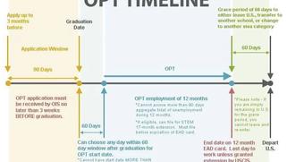 OPT 申请攻略,含I-765表格填写指南