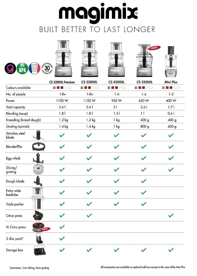 Magimix Food Processor Comparative Matri