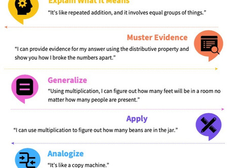Teaching Math for Understanding During Covid-19