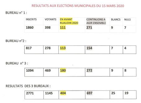 Résultats des municipales de Ruaudin.