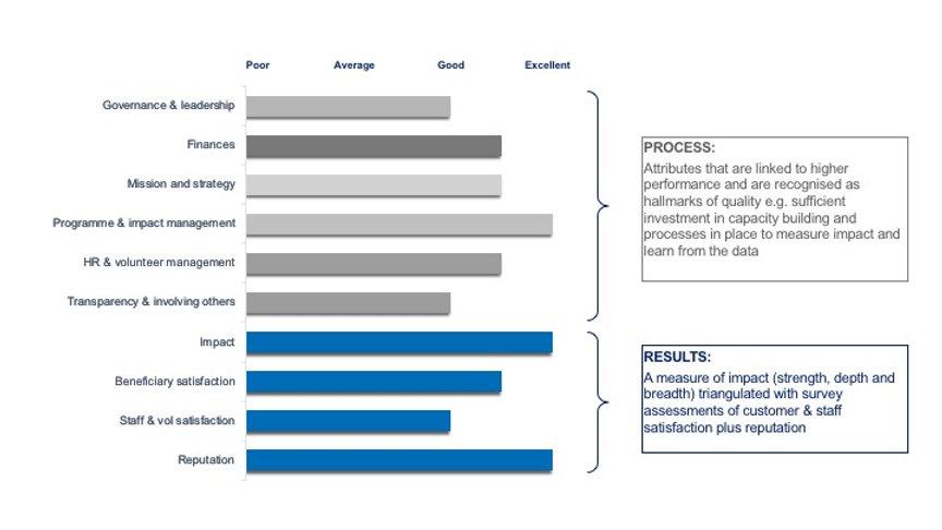 Excellence Framework Bar Chart.jpg