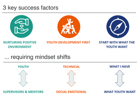 What makes a successful placement programme? (#2 in youth employability series)