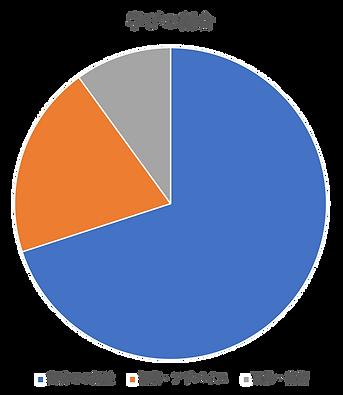 学びの割合グラフ.png