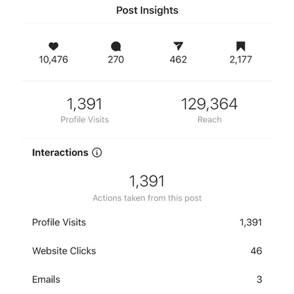 Insights on Video Wall Promo Post
