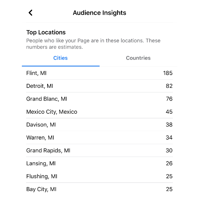 Facebook Top Cities