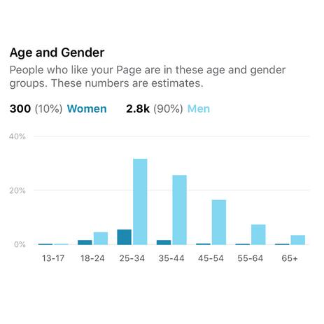 Facebook Age & Gender Insights
