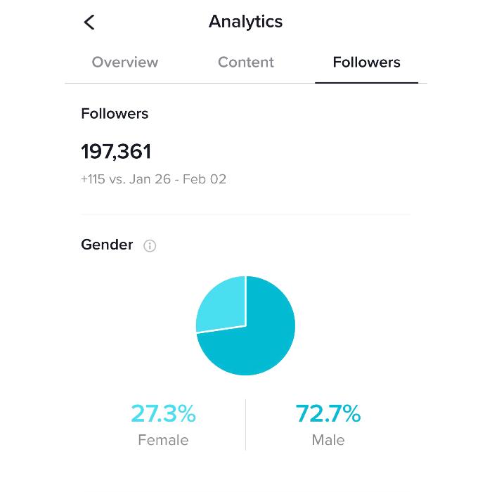 Tik Tok Gender Ratio