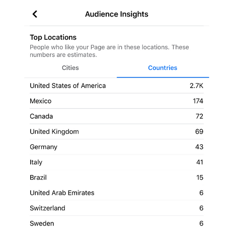 Facebook Top Countries