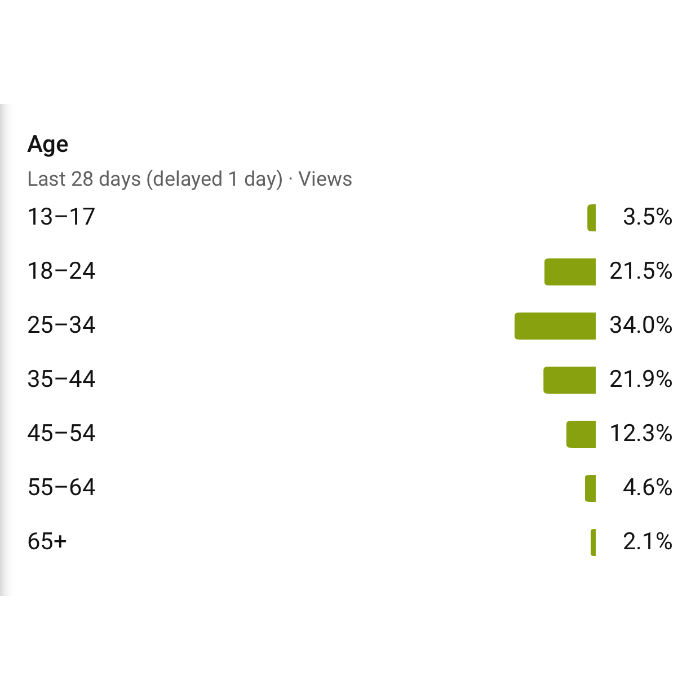Youtube Age Range