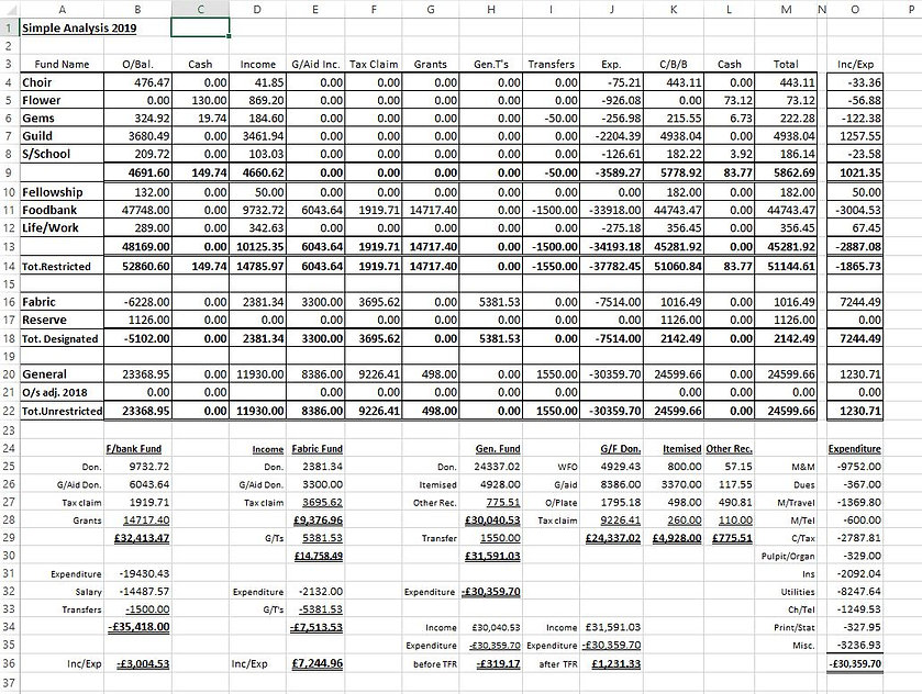Annual Accounts Simple Analysis 2019.jpg
