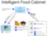 Intelligent-Food-Cabinet-Flow.png
