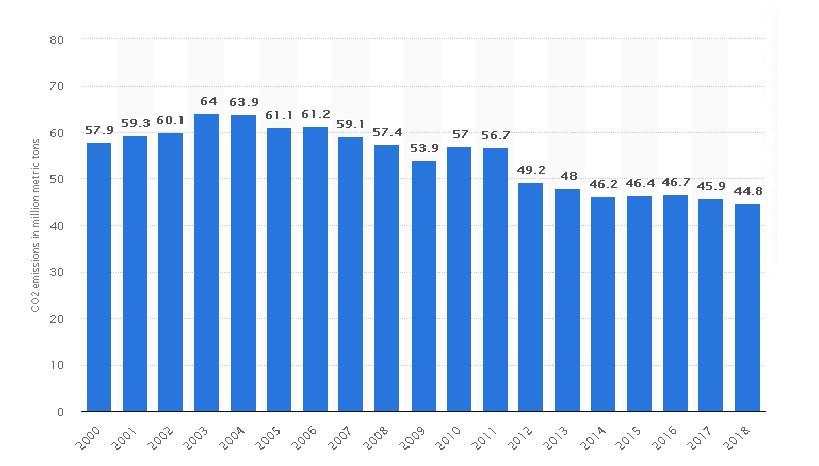 Carbon Dioxide emissions in Sweden from 2000-2018
