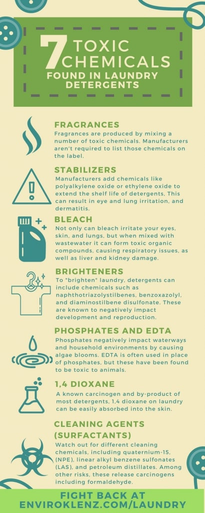 Inforgraphic of the toxic chemicals in laundry detergents